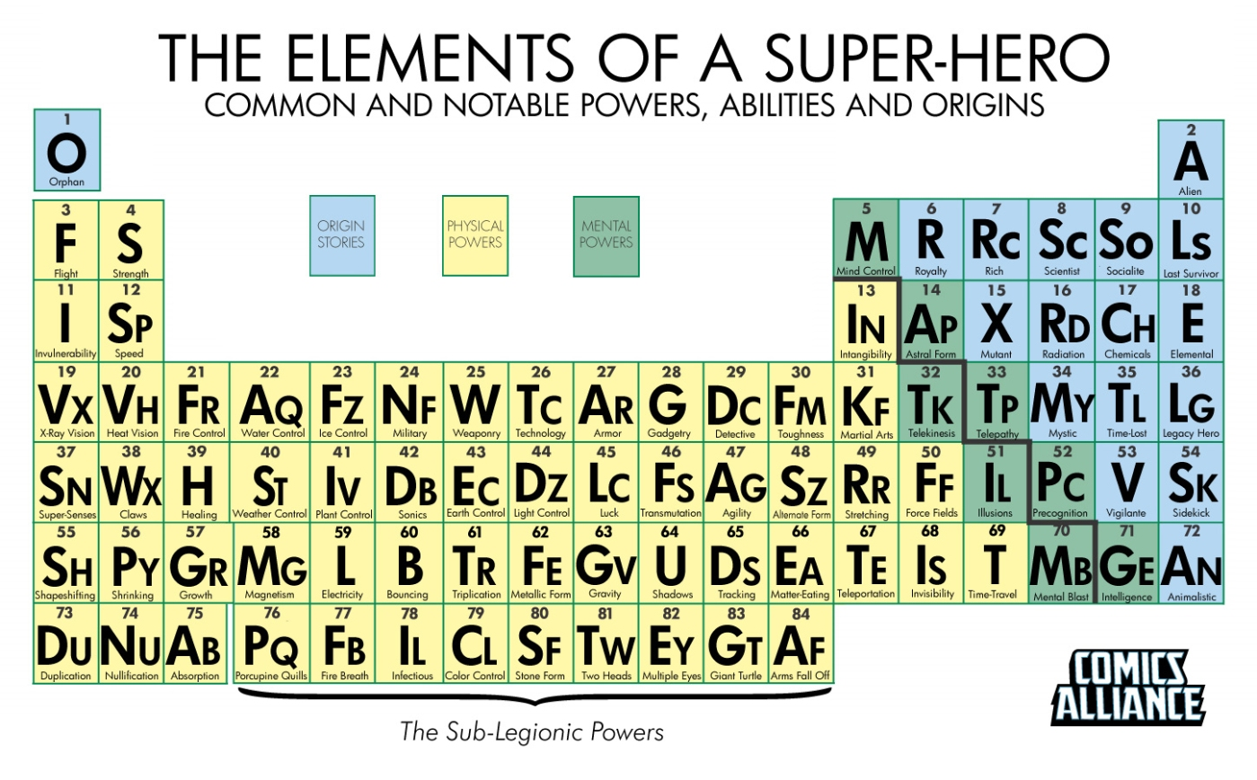 The periodic table of super powers biblioklept gamestrikefo Choice Image
