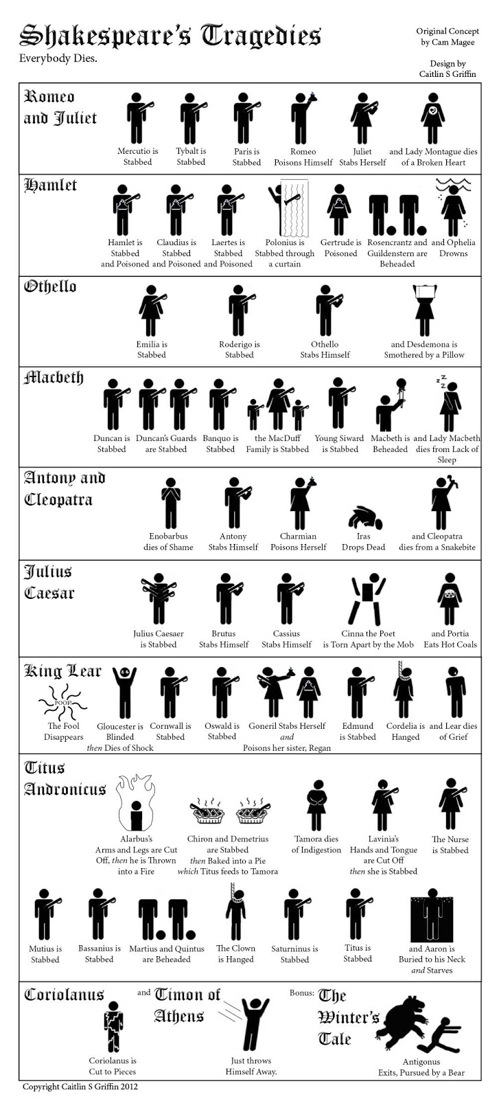 Shakespeare's Tragedies, Everybody Dies